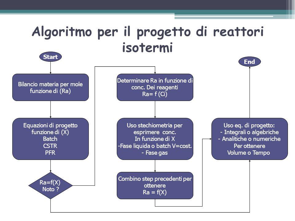 Algoritmo per il progetto di reattori isotermi