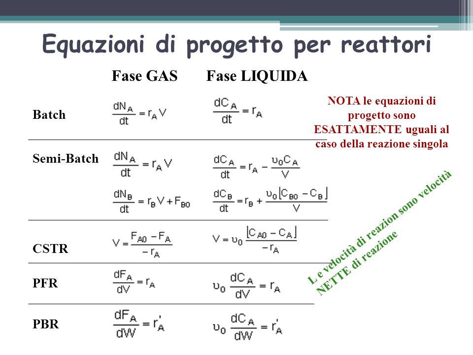 Equazioni di progetto per reattori