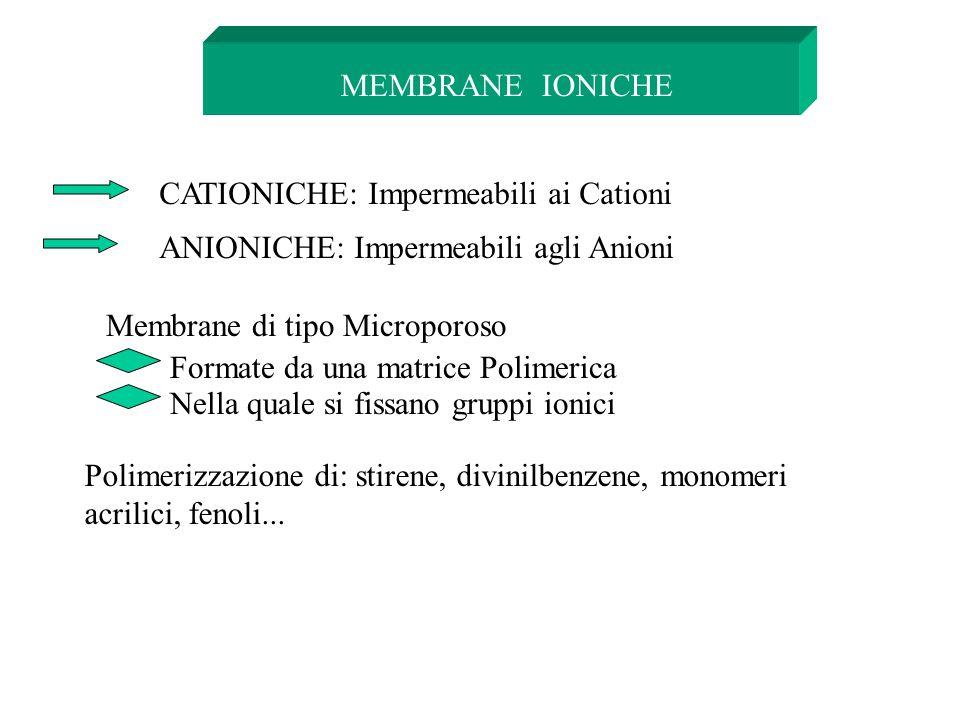 MEMBRANE IONICHE CATIONICHE: Impermeabili ai Cationi. ANIONICHE: Impermeabili agli Anioni. Membrane di tipo Microporoso.