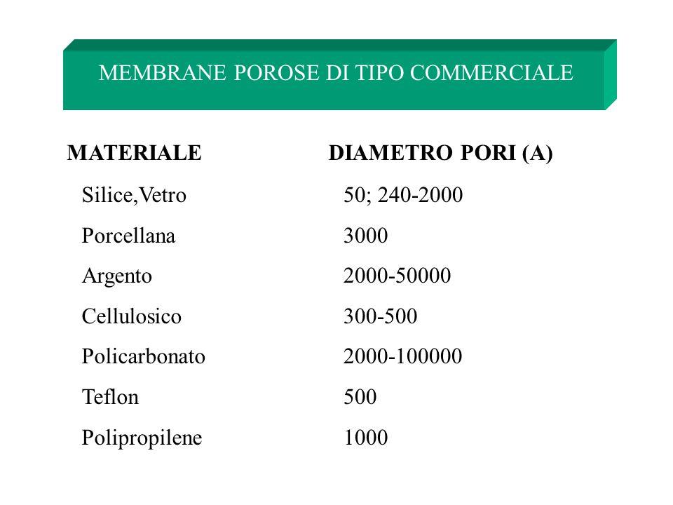 MEMBRANE POROSE DI TIPO COMMERCIALE