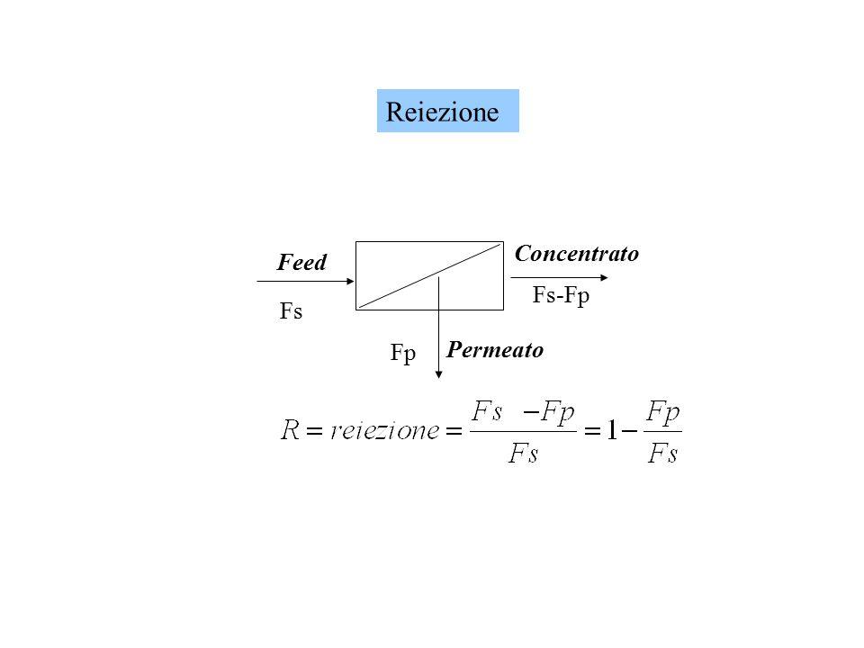Reiezione Concentrato Feed Fs-Fp Fs Fp Permeato