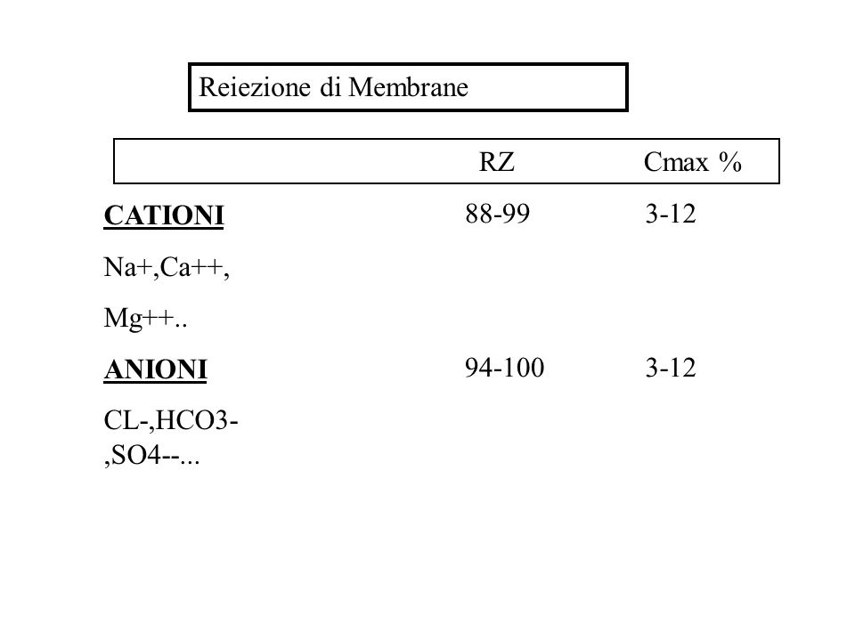 Reiezione di Membrane RZ Cmax % CATIONI. Na+,Ca++, Mg++.. ANIONI. CL-,HCO3-,SO4--...