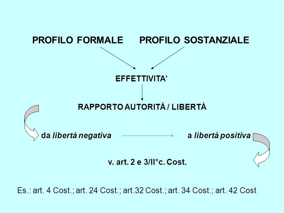 PROFILO FORMALE PROFILO SOSTANZIALE EFFETTIVITA' RAPPORTO AUTORITÀ / LIBERTÀ da libertà negativa a libertà positiva v.