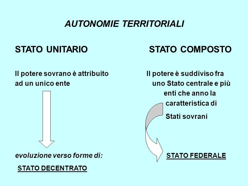 AUTONOMIE TERRITORIALI STATO UNITARIO STATO COMPOSTO