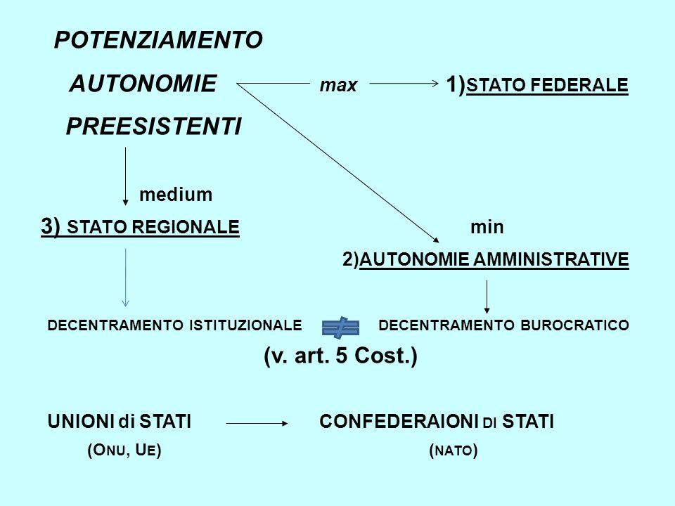 autonomie max 1)stato federale preesistenti medium