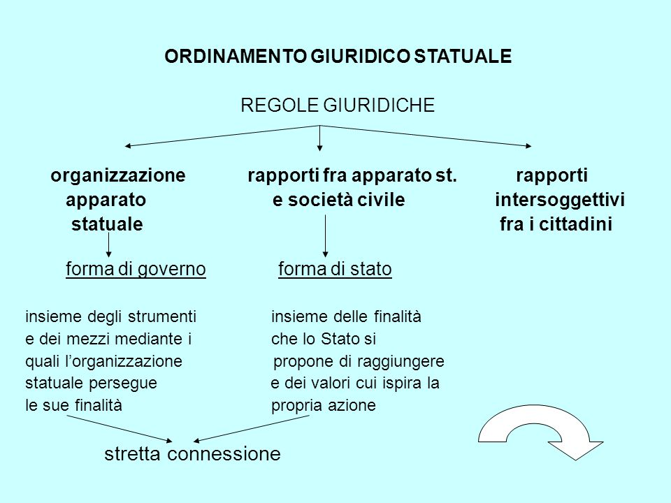 ORDINAMENTO GIURIDICO STATUALE