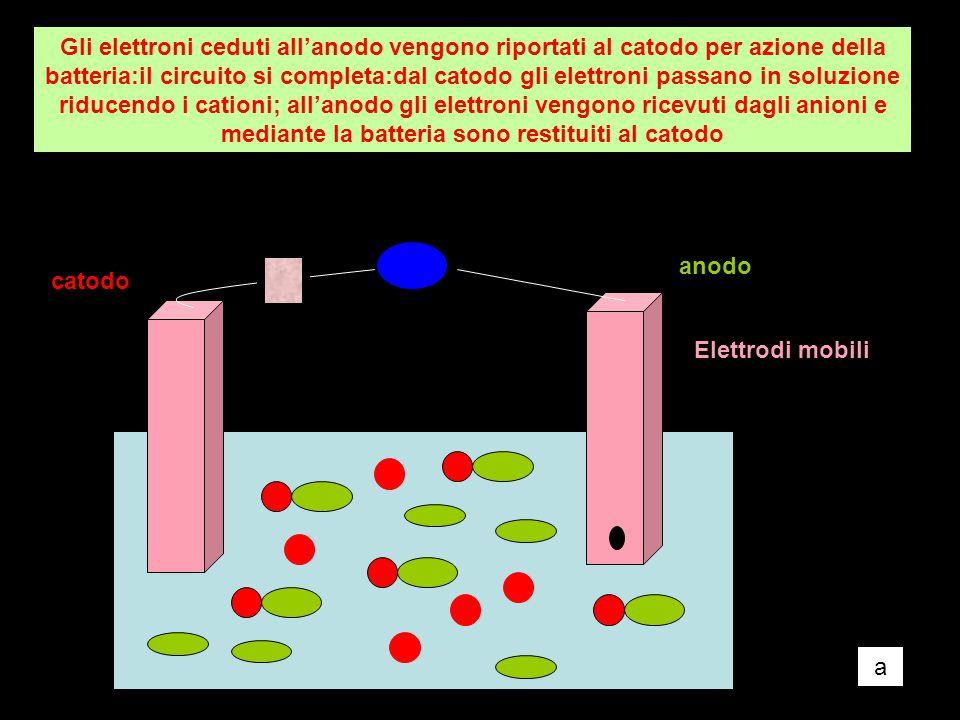 Gli elettroni ceduti all'anodo vengono riportati al catodo per azione della batteria:il circuito si completa:dal catodo gli elettroni passano in soluzione riducendo i cationi; all'anodo gli elettroni vengono ricevuti dagli anioni e mediante la batteria sono restituiti al catodo