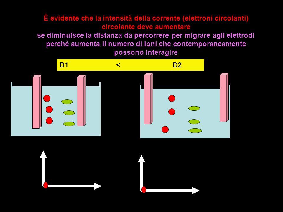 È evidente che la intensità della corrente (elettroni circolanti) circolante deve aumentare se diminuisce la distanza da percorrere per migrare agli elettrodi perché aumenta il numero di ioni che contemporaneamente possono interagire