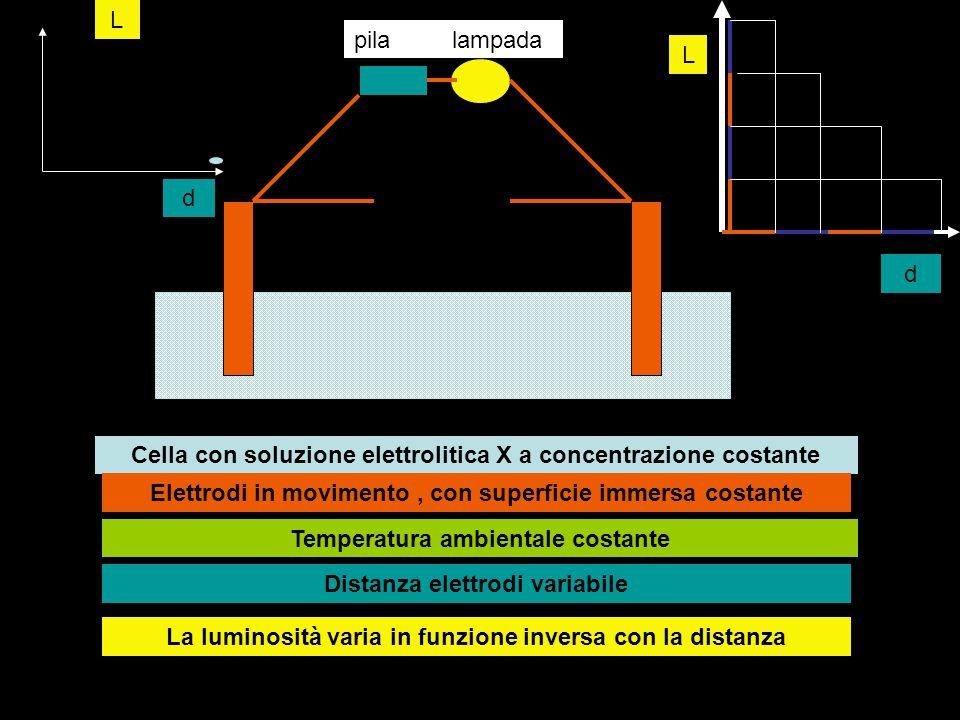 Cella con soluzione elettrolitica X a concentrazione costante