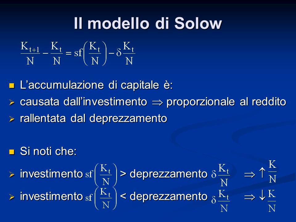 Il modello di Solow L'accumulazione di capitale è: