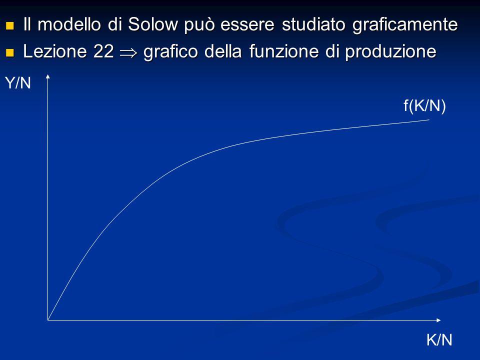 Il modello di Solow può essere studiato graficamente