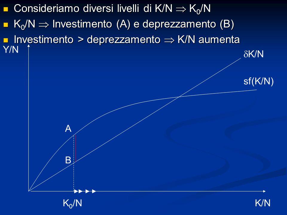 Consideriamo diversi livelli di K/N  K0/N