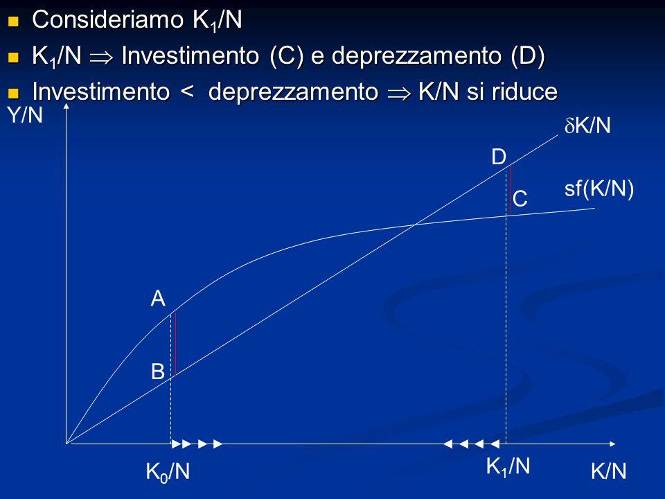 K1/N  Investimento (C) e deprezzamento (D)