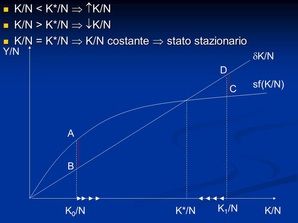 K/N = K*/N  K/N costante  stato stazionario