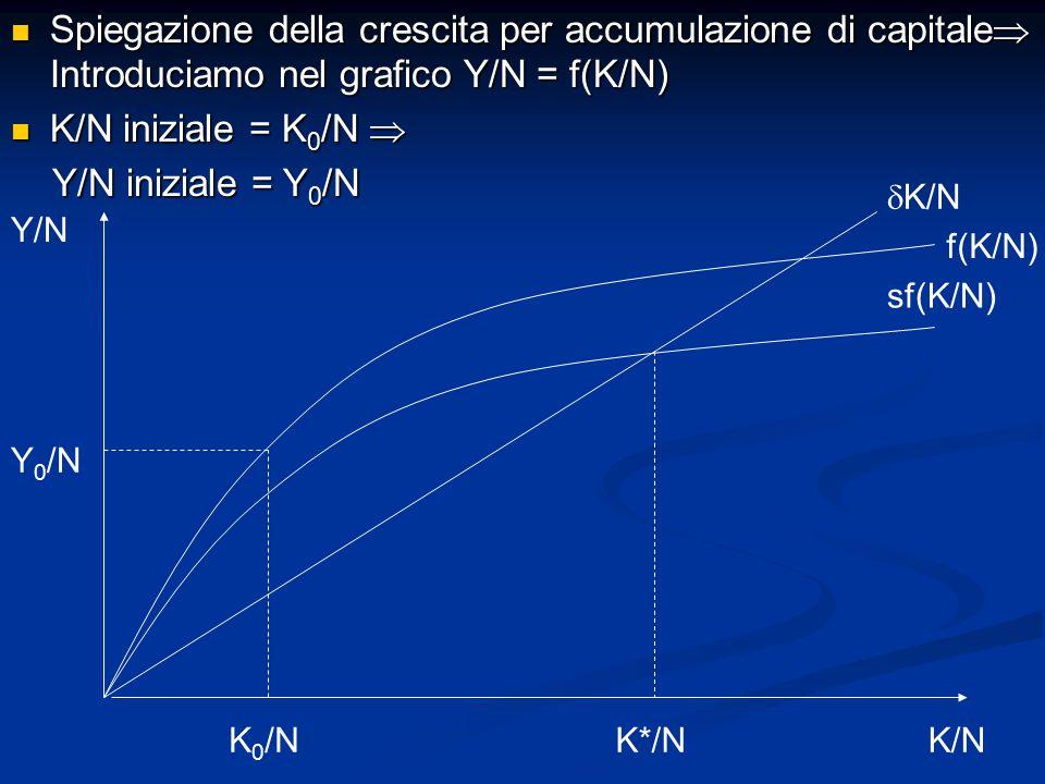 Spiegazione della crescita per accumulazione di capitale Introduciamo nel grafico Y/N = f(K/N)