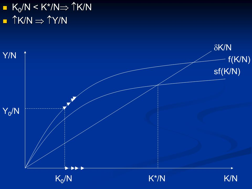 K0/N < K*/N K/N K/N  Y/N dK/N Y/N f(K/N) sf(K/N) Y0/N K0/N