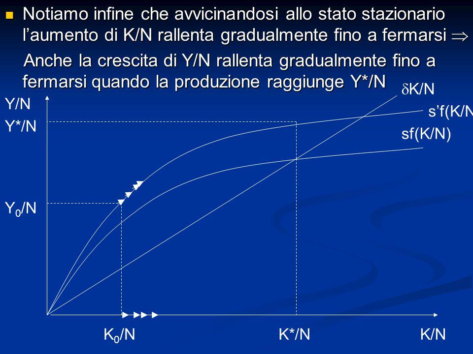Notiamo infine che avvicinandosi allo stato stazionario l'aumento di K/N rallenta gradualmente fino a fermarsi 
