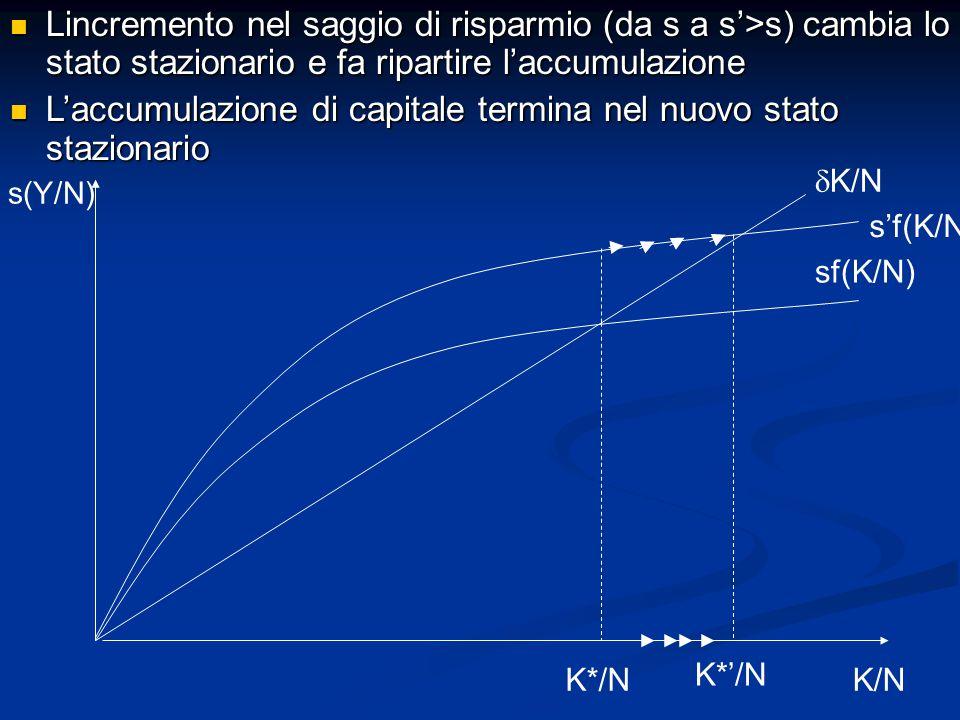 L'accumulazione di capitale termina nel nuovo stato stazionario