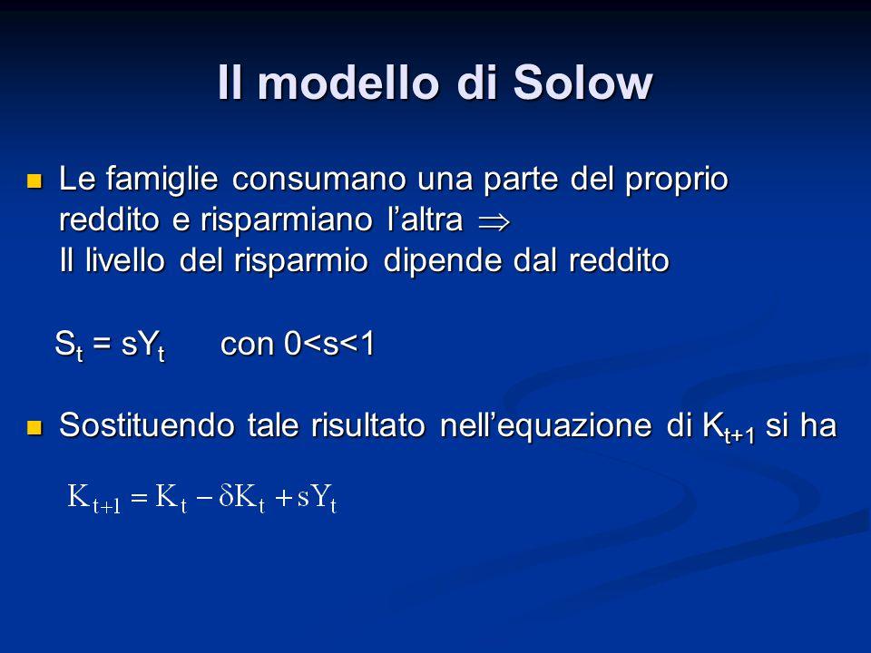 Il modello di Solow
