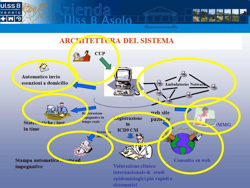 ARCHITETTURA DEL SISTEMA Registrazione in ICD9 CM