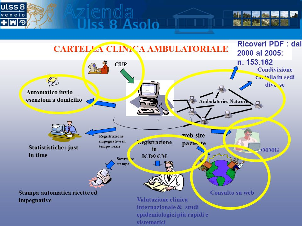 CARTELLA CLINICA AMBULATORIALE