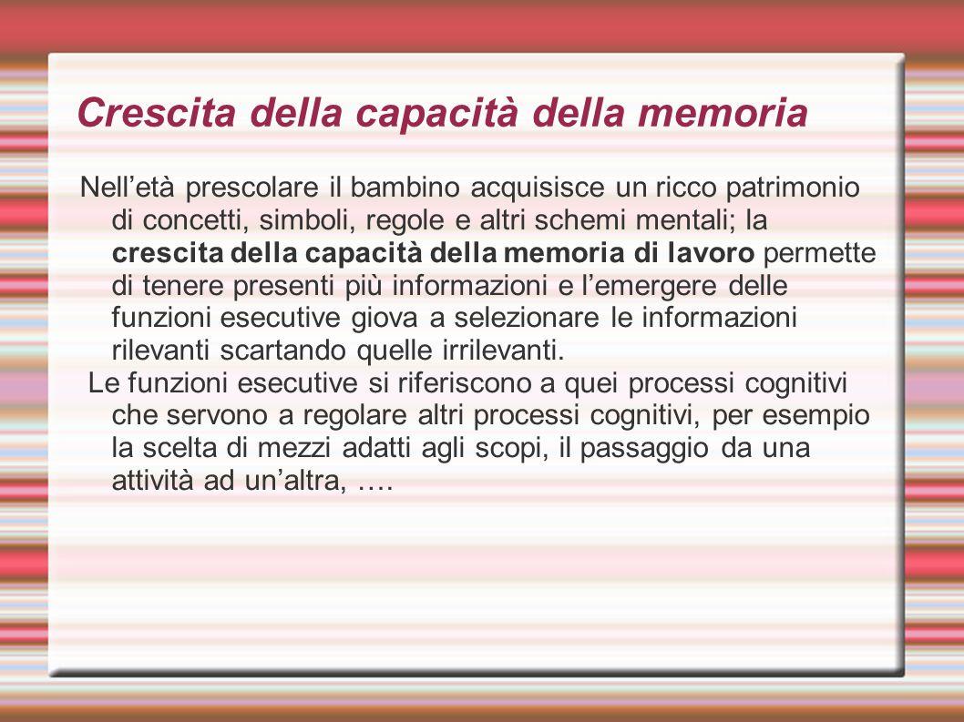 Crescita della capacità della memoria