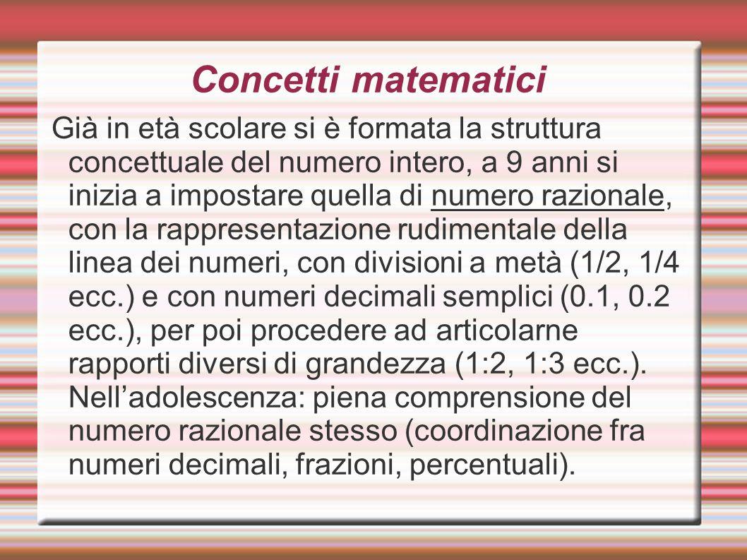 Concetti matematici