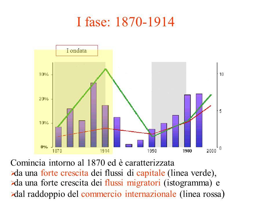 I fase: 1870-1914 Comincia intorno al 1870 ed è caratterizzata