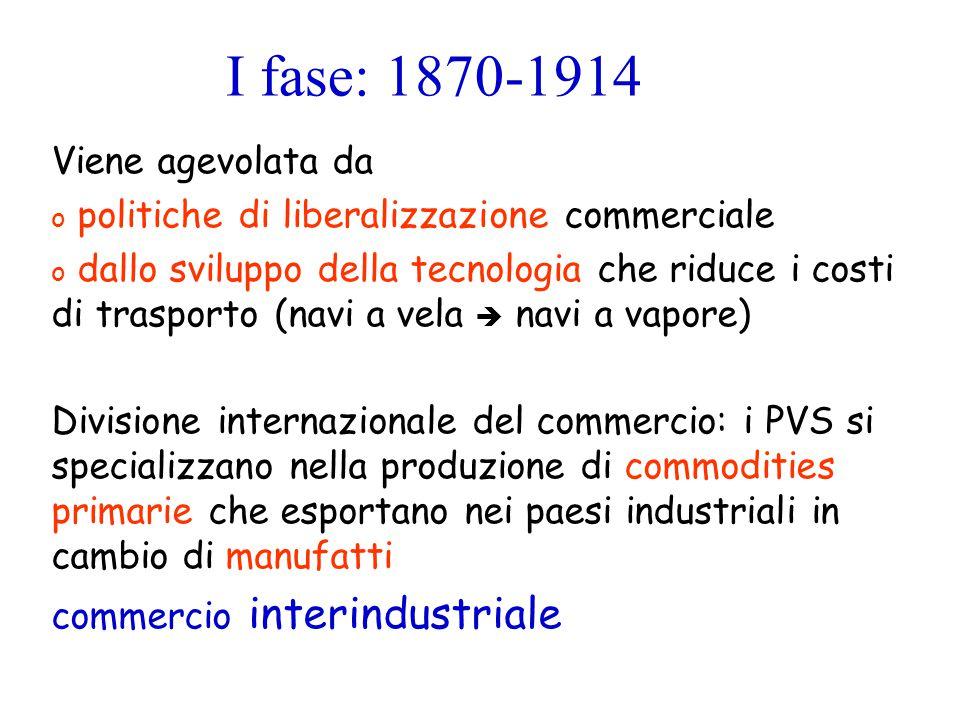 I fase: 1870-1914 Viene agevolata da