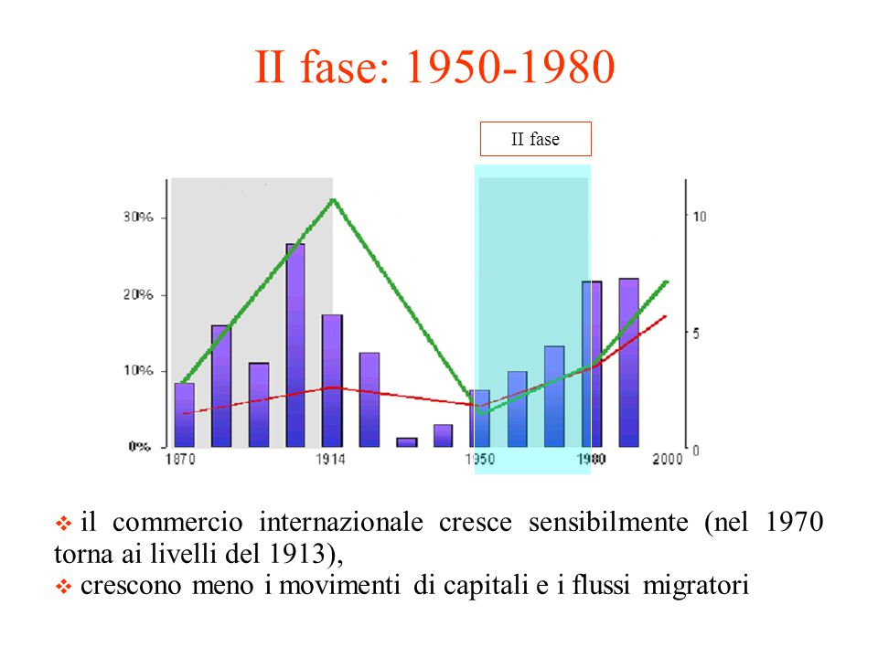 II fase: 1950-1980 II fase. il commercio internazionale cresce sensibilmente (nel 1970 torna ai livelli del 1913),
