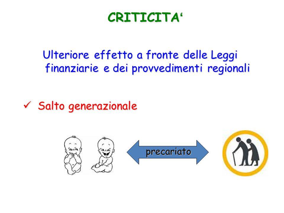 CRITICITA' Ulteriore effetto a fronte delle Leggi finanziarie e dei provvedimenti regionali. Salto generazionale.
