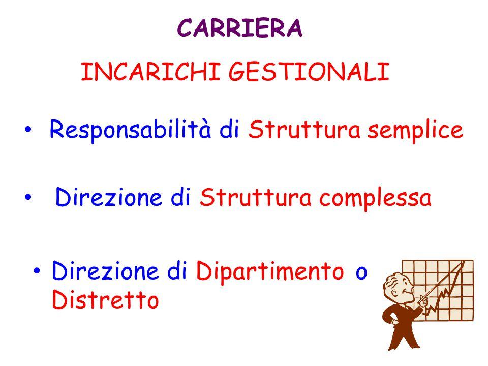 CARRIERA INCARICHI GESTIONALI. Responsabilità di Struttura semplice. Direzione di Struttura complessa.