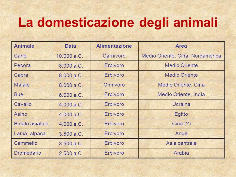 La domesticazione degli animali