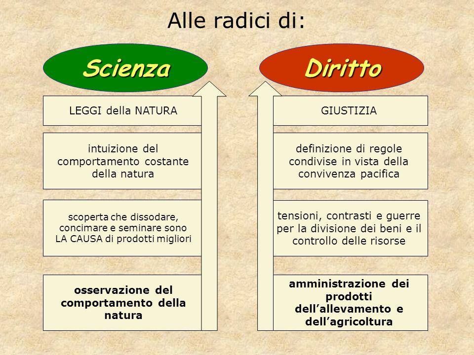 Scienza Diritto Alle radici di: LEGGI della NATURA GIUSTIZIA