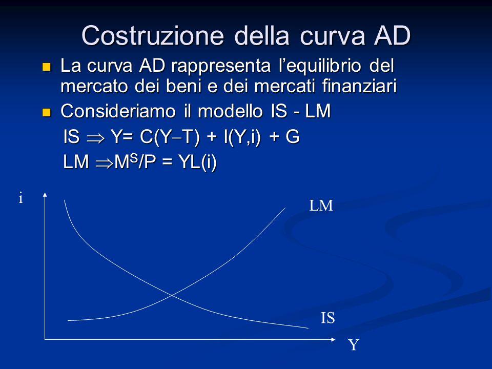 Costruzione della curva AD