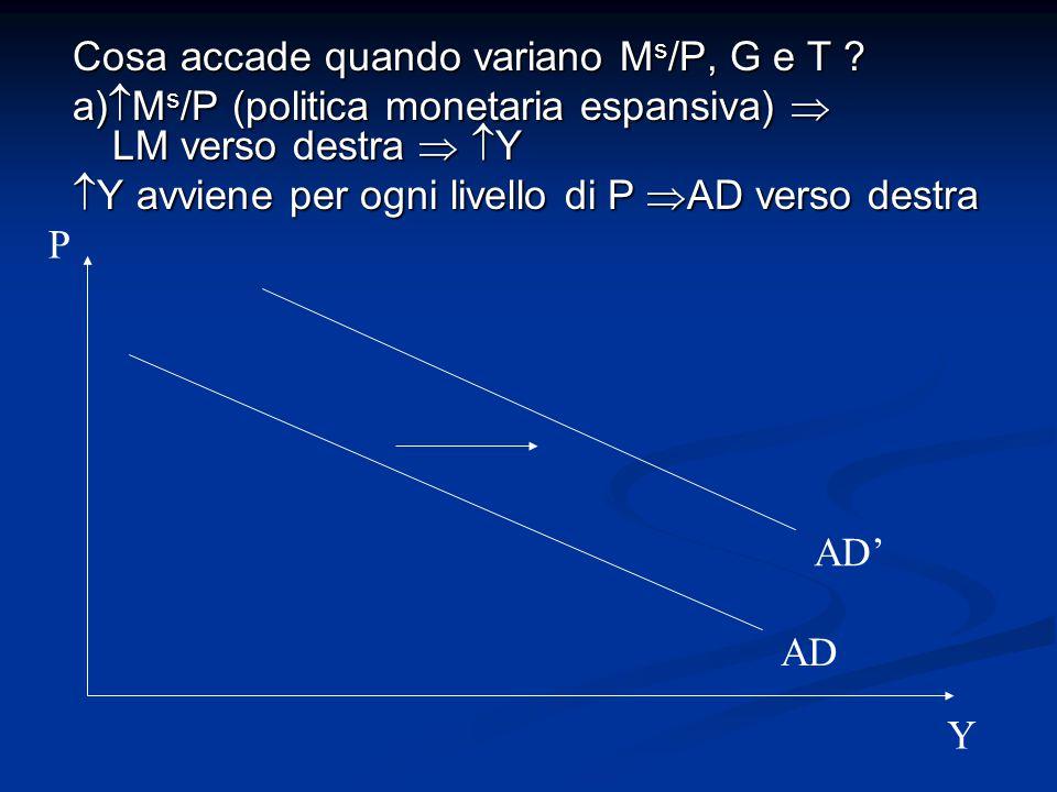 Cosa accade quando variano Ms/P, G e T