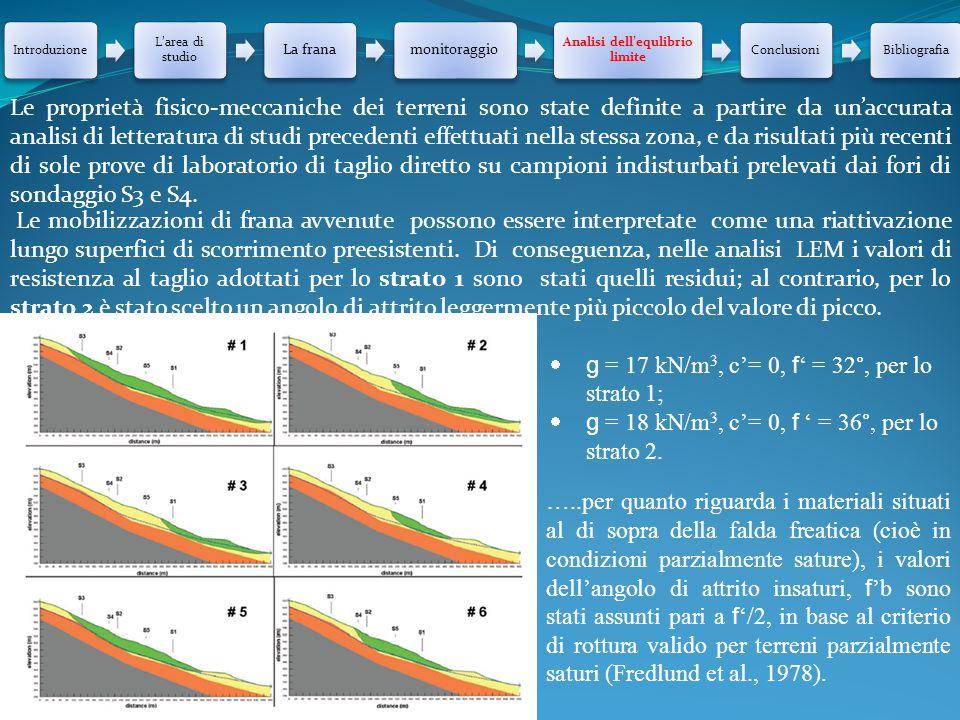 Analisi dell'equlibrio limite