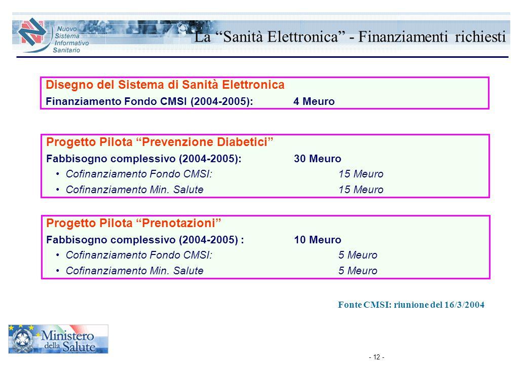 La Sanità Elettronica - Finanziamenti richiesti