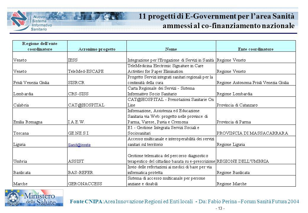11 progetti di E-Government per l'area Sanità