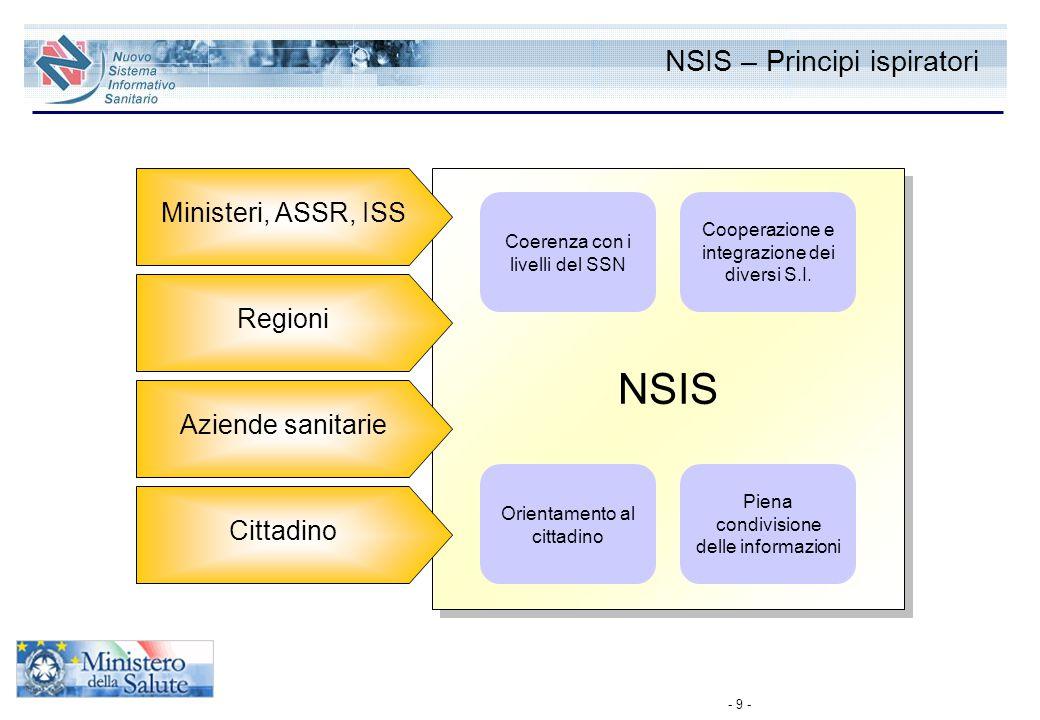 NSIS – Principi ispiratori