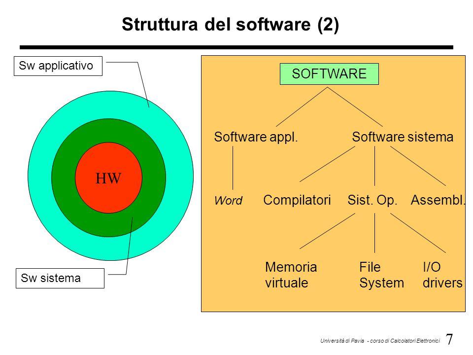 Struttura del software (2)