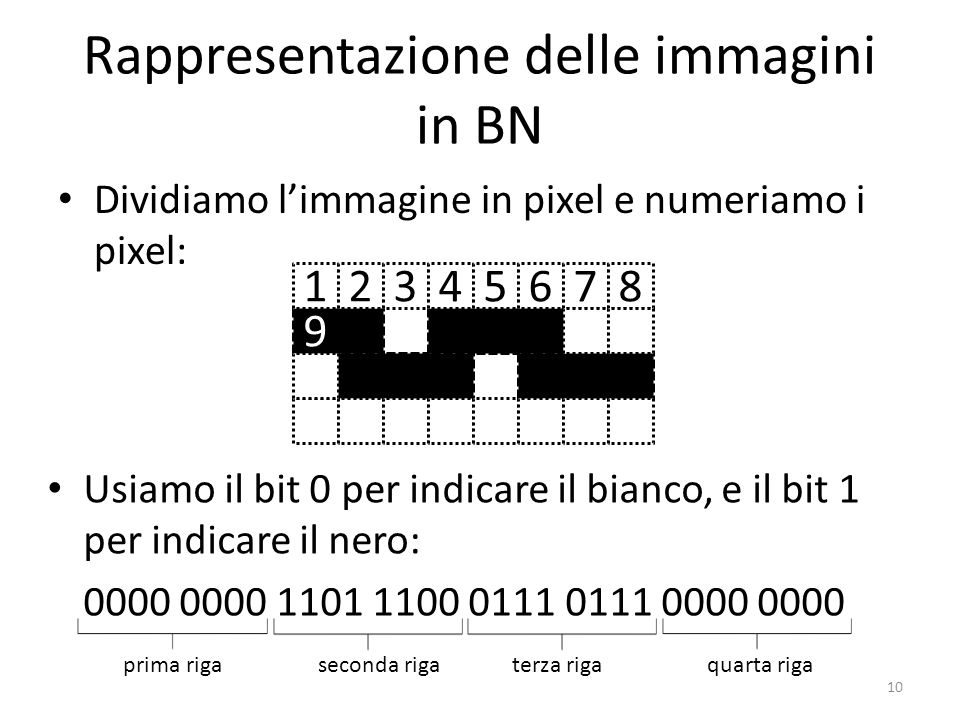 Rappresentazione delle immagini in BN
