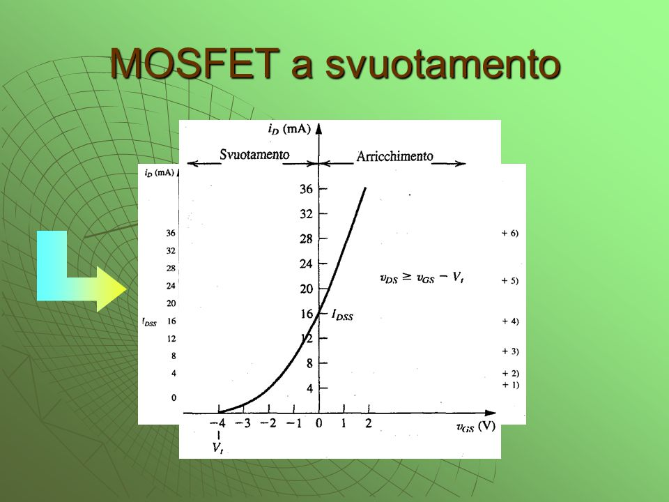 MOSFET a svuotamento canale n canale p