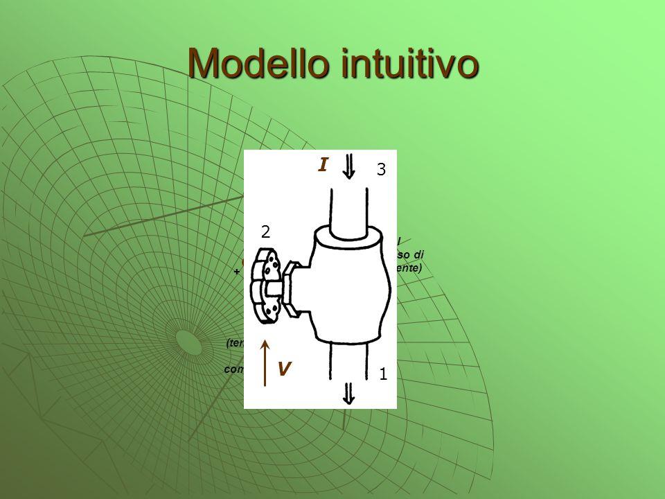 Modello intuitivo I V 3 2 1 FET 3 2 1 I (flusso di corrente) + V