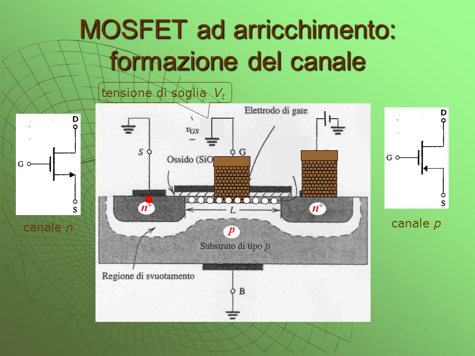 MOSFET ad arricchimento: formazione del canale