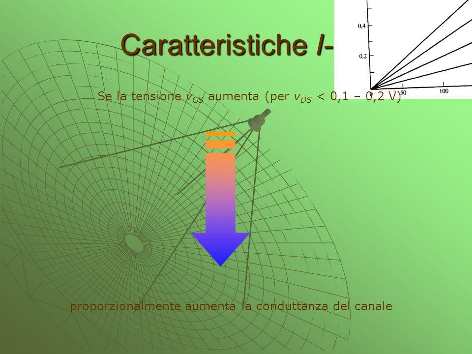 Caratteristiche I-V Se la tensione vGS aumenta (per vDS < 0,1 – 0,2 V) proporzionalmente aumenta la conduttanza del canale.