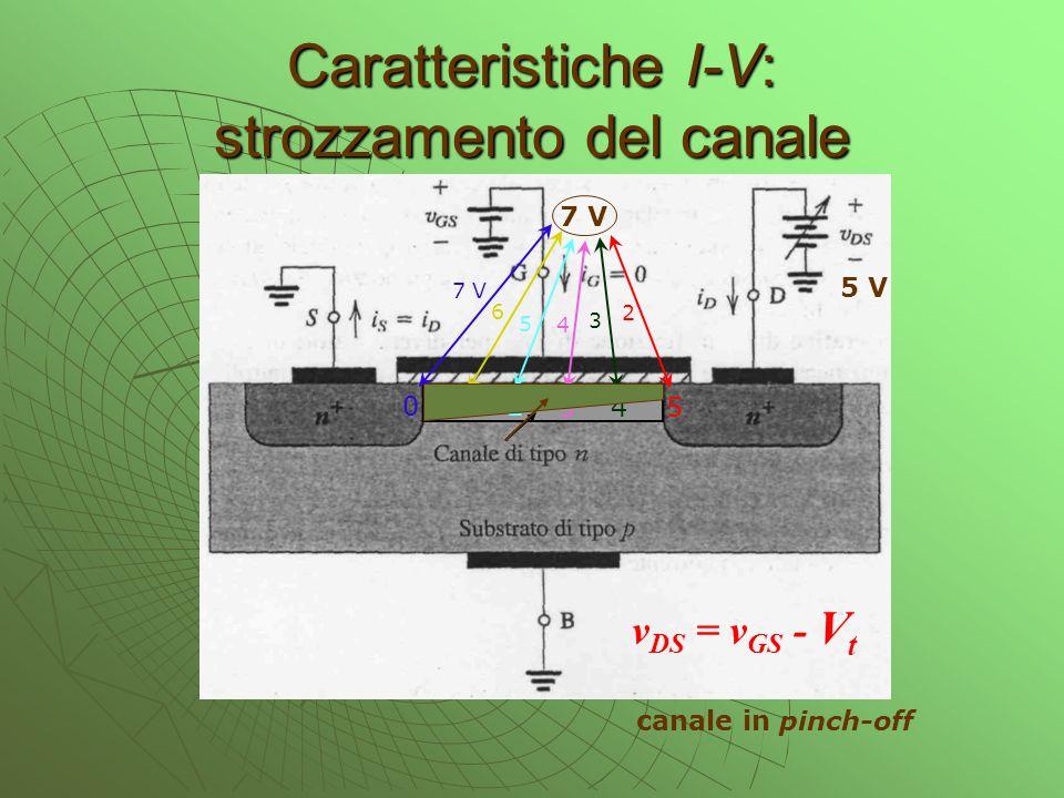 Caratteristiche I-V: strozzamento del canale