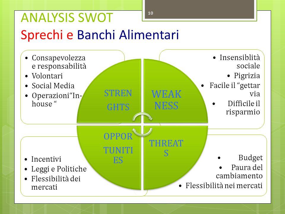 ANALYSIS SWOT Sprechi e Banchi Alimentari