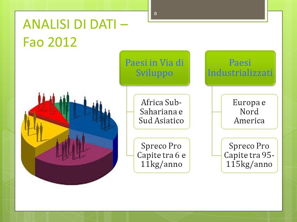 ANALISI DI DATI – Fao 2012 Paesi in Via di Sviluppo
