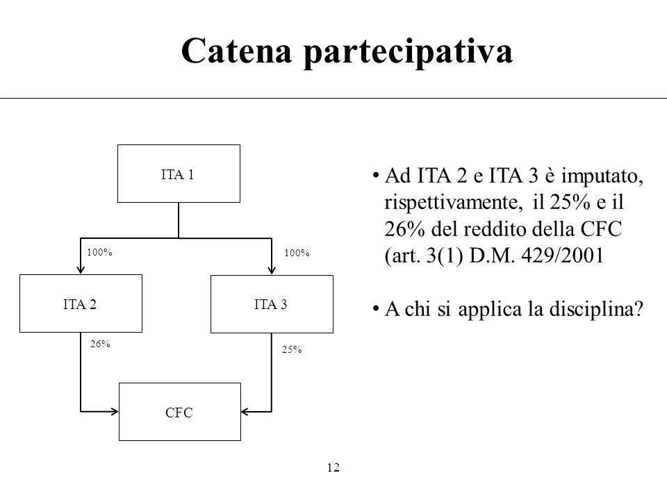 Catena partecipativa ITA 1. Ad ITA 2 e ITA 3 è imputato, rispettivamente, il 25% e il 26% del reddito della CFC (art. 3(1) D.M. 429/2001.